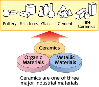 "figure:One of the three major materials ""Ceramics"""