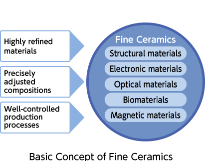 figure:Conceptual diagram of fine ceramics