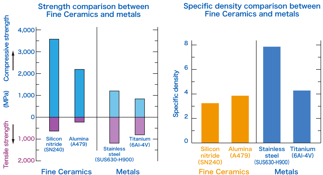 figure:Comparison of Strength and Specific Density Between Fine Ceramics and Metals