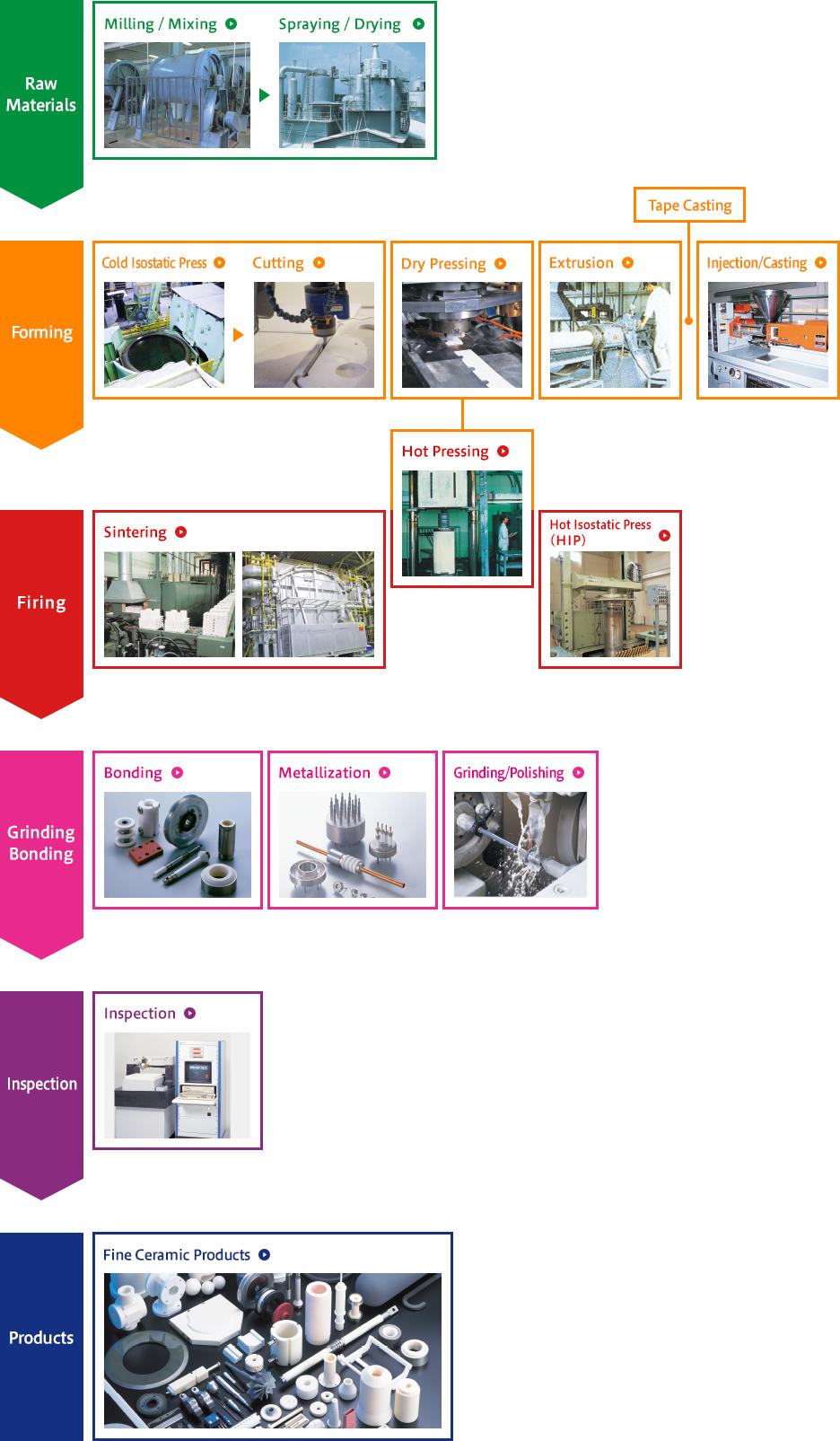 Ceramics Manufacturing Process Ppt Best Ceramic In 2018