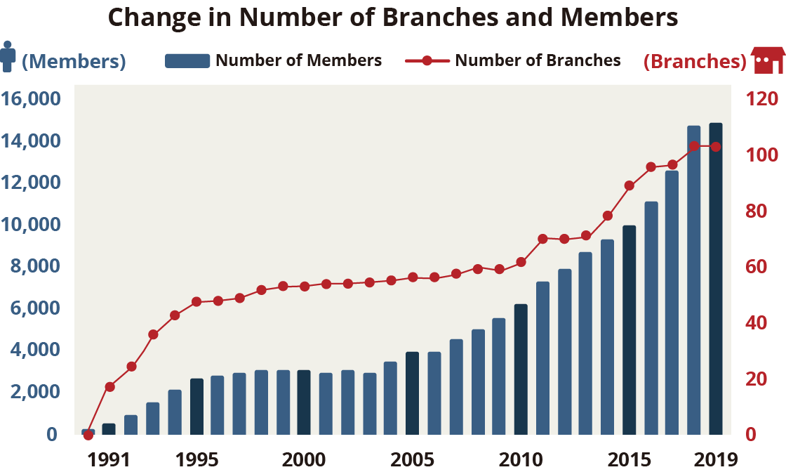 Change in Number of Branches and Members
