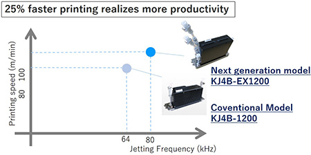 Photo:Faster jetting frequency and improved jetting stability
