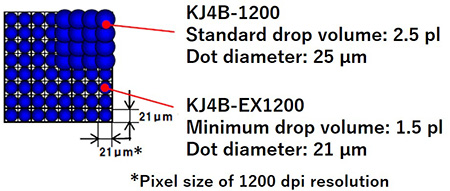 Photo:Higher-definition image quality with stable jetting of smaller droplets