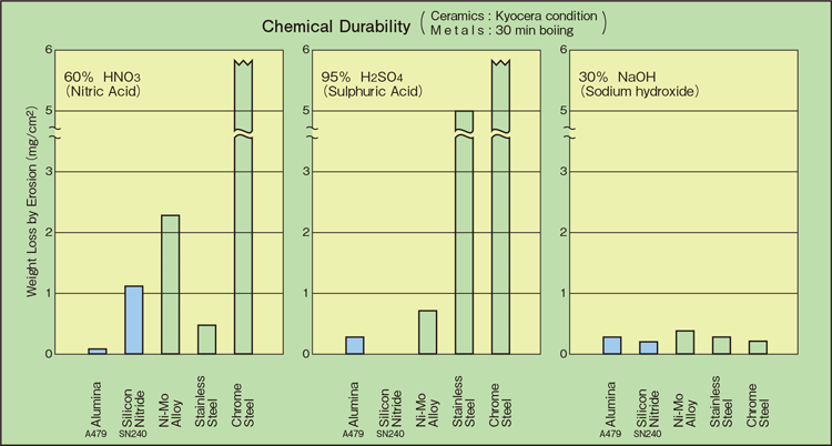 Alumina (Aluminum Oxide, Al2O3) | Fine Ceramics (Advanced Ceramics