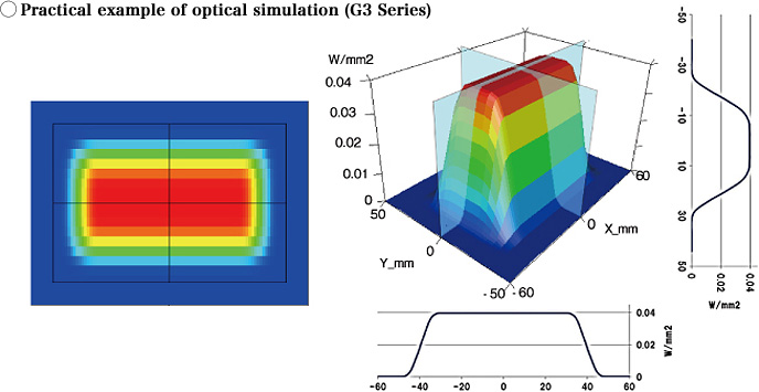 Photo : Practical example of optical simulation (G3 Series)